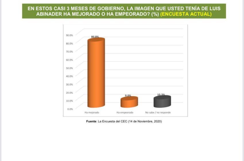 Revelan 84.5% Población Valora Positiva Gestión Presidencial Luis Abinader
